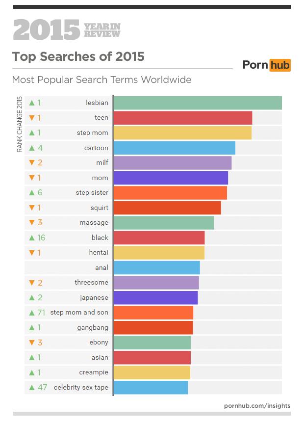 pornhub-zoektermen